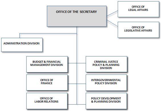 OPM: OPM Organizational Structure